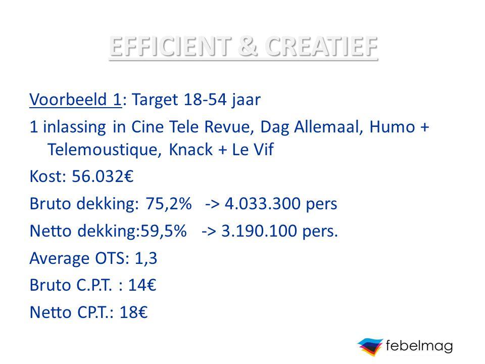 EFFICIENT & CREATIEF Voorbeeld 1: Target 18-54 jaar 1 inlassing in Cine Tele Revue, Dag Allemaal, Humo + Telemoustique, Knack + Le Vif Kost: 56.032€ B
