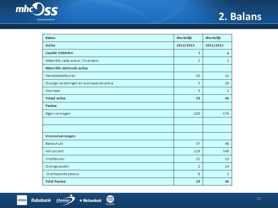 2. Balans 10 BalansWerkelijk Activa2012/20132011/2012 Liquide middelen 14 Materiële vaste activa / inventaris21 Materiële vlottende activa Handelsdebi