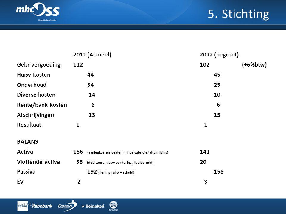 18-10-11 5. Stichting 2011(Actueel)2012 (begroot) Gebr vergoeding112102(+6%btw) Huisv kosten4445 Onderhoud3425 Diverse kosten 1410 Rente/bank kosten 6