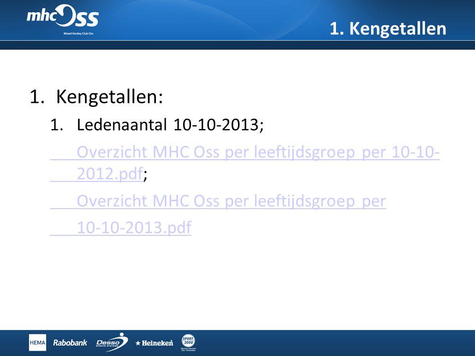 1. Kengetallen 1.Kengetallen: 1.Ledenaantal 10-10-2013; Overzicht MHC Oss per leeftijdsgroep per 10-10- 2012.pdfOverzicht MHC Oss per leeftijdsgroep p