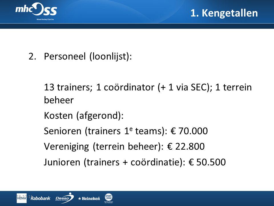 2.Personeel (loonlijst): 13 trainers; 1 coördinator (+ 1 via SEC); 1 terrein beheer Kosten (afgerond): Senioren (trainers 1 e teams): € 70.000 Verenig