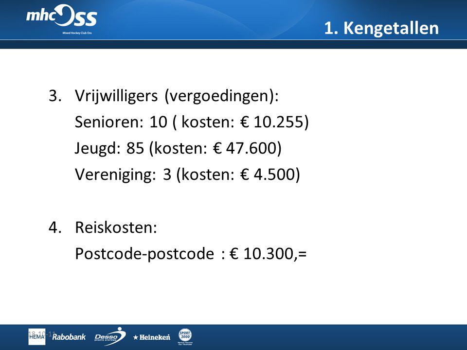 3.Vrijwilligers (vergoedingen): Senioren: 10 ( kosten: € 10.255) Jeugd: 85 (kosten: € 47.600) Vereniging: 3 (kosten: € 4.500) 4.Reiskosten: Postcode-p