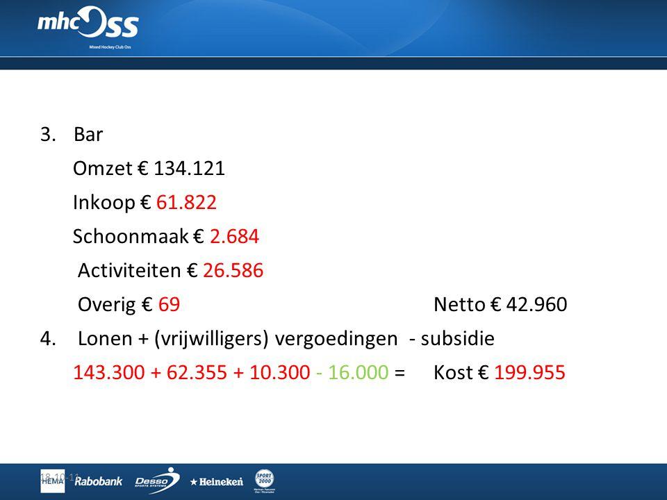 3.Bar Omzet € 134.121 Inkoop € 61.822 Schoonmaak € 2.684 Activiteiten € 26.586 Overig € 69Netto € 42.960 4.Lonen + (vrijwilligers) vergoedingen - subs