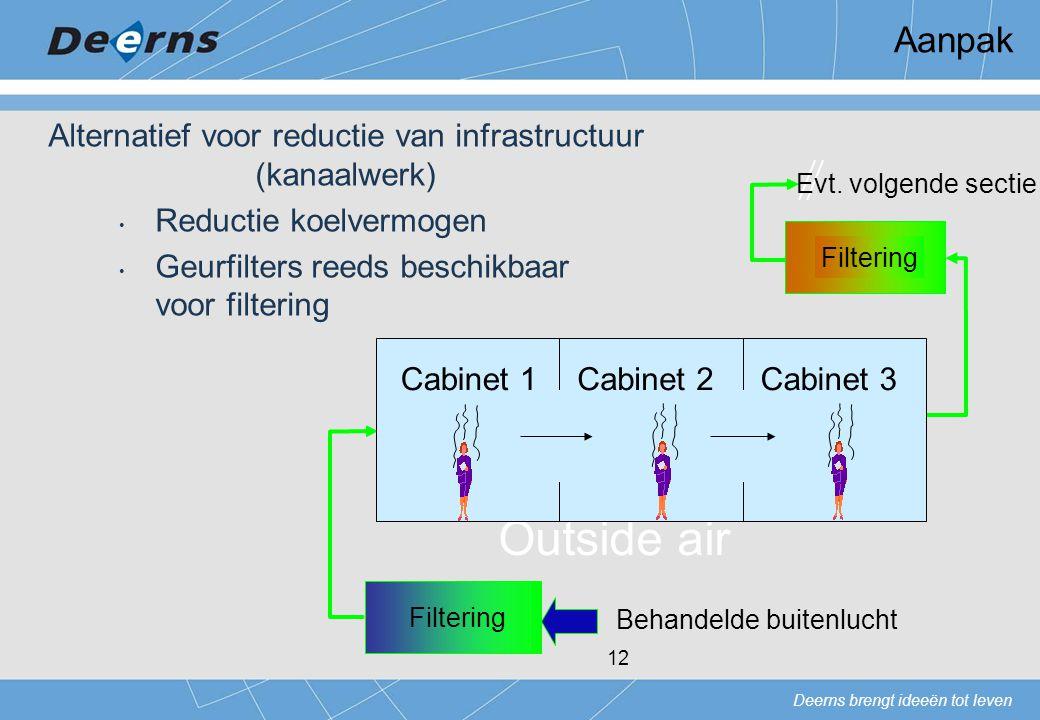 Deerns brengt ideeën tot leven 12 Filtering Outside air Filtering Cabinet 2Cabinet 1Cabinet 3 Evt. volgende sectie Behandelde buitenlucht Alternatief