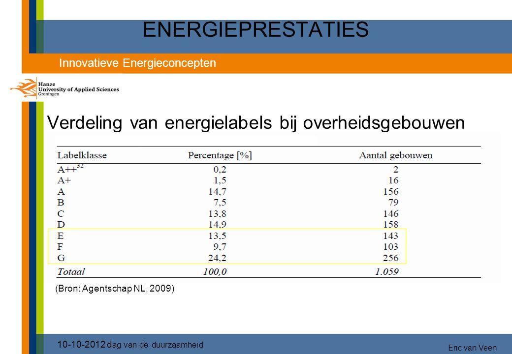 ENERGIEPRESTATIES Verdeling van energielabels bij overheidsgebouwen 10-10-2012 d ag van de duurzaamheid Innovatieve Energieconcepten Eric van Veen (Br