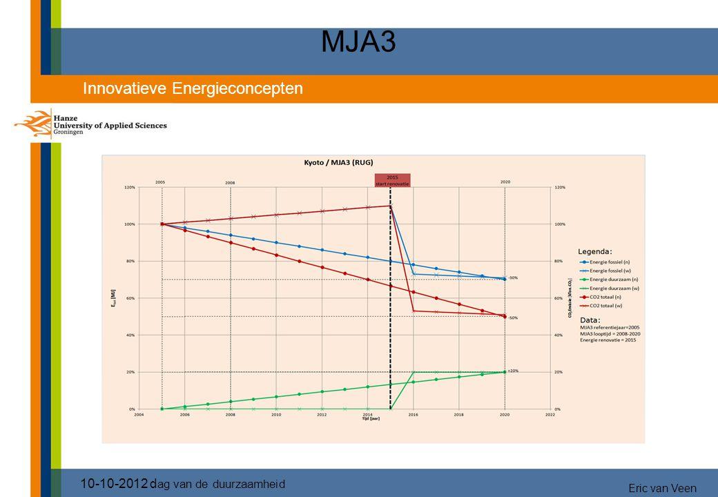 MJA3 10-10-2012 d ag van de duurzaamheid Innovatieve Energieconcepten Eric van Veen