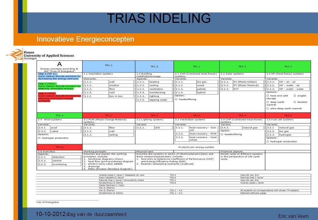 TRIAS INDELING 10-10-2012 d ag van de duurzaamheid Innovatieve Energieconcepten Eric van Veen