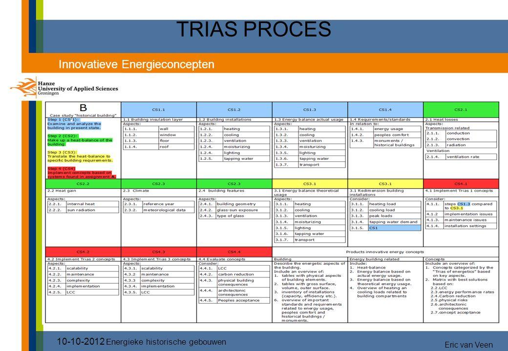 TRIAS PROCES 10-10-2012 Energieke historische gebouwen Innovatieve Energieconcepten Eric van Veen