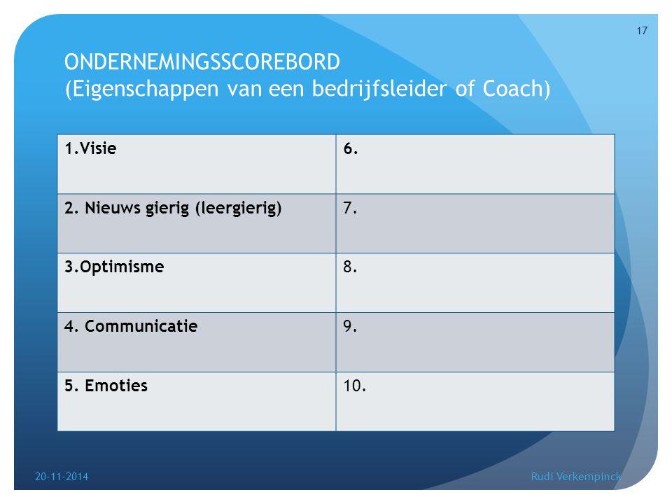ONDERNEMINGSSCOREBORD (Eigenschappen van een bedrijfsleider of Coach) 1.Visie6. 2. Nieuws gierig (leergierig)7. 3.Optimisme8. 4. Communicatie9. 5. Emo