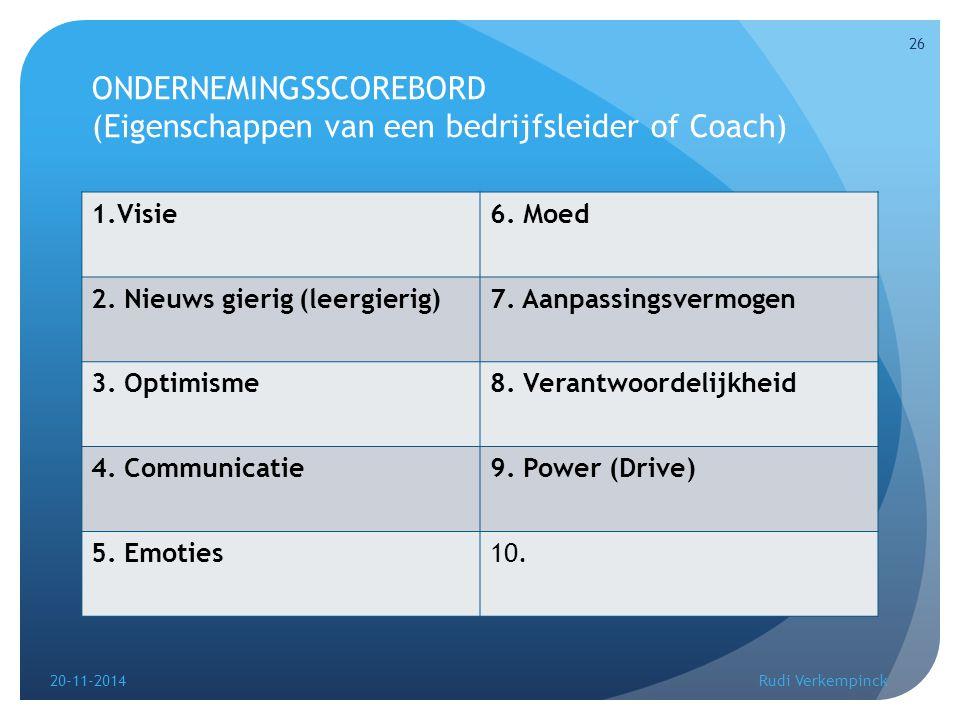 ONDERNEMINGSSCOREBORD (Eigenschappen van een bedrijfsleider of Coach) 1.Visie6. Moed 2. Nieuws gierig (leergierig)7. Aanpassingsvermogen 3. Optimisme8