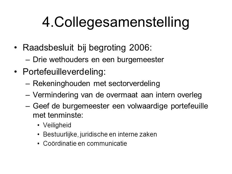 4.Collegesamenstelling Raadsbesluit bij begroting 2006: –Drie wethouders en een burgemeester Portefeuilleverdeling: –Rekeninghouden met sectorverdelin