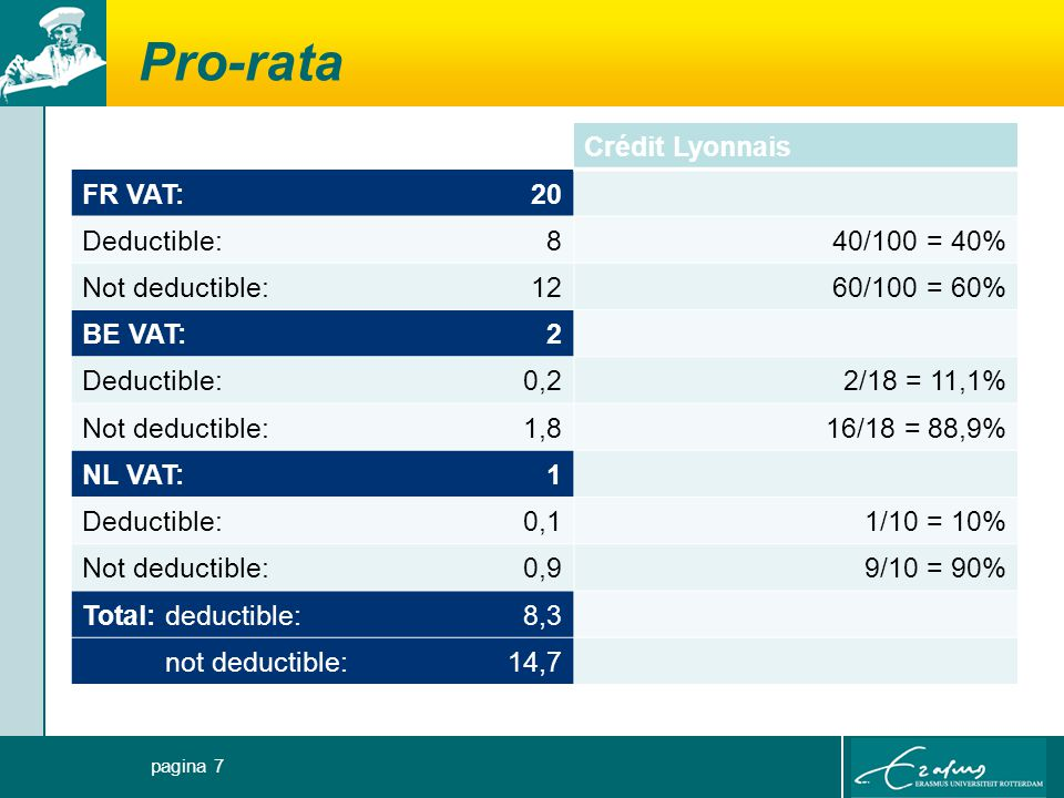 Pro-rata Crédit Lyonnais FR VAT:20 Deductible:840/100 = 40% Not deductible:1260/100 = 60% BE VAT:2 Deductible:0,22/18 = 11,1% Not deductible:1,816/18 = 88,9% NL VAT:1 Deductible: 0,11/10 = 10% Not deductible:0,99/10 = 90% Total: deductible:8,3 not deductible:14,7 pagina 7