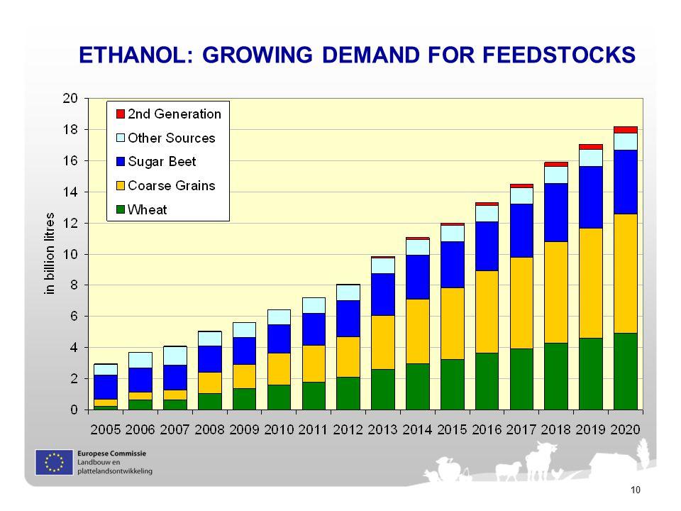 10 ETHANOL: GROWING DEMAND FOR FEEDSTOCKS