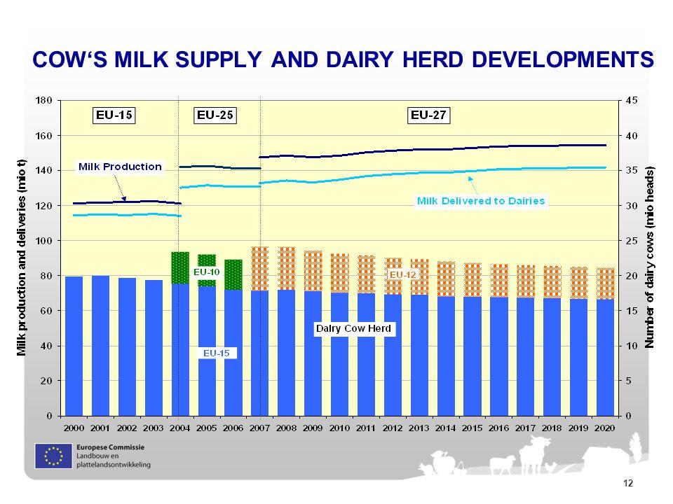 12 COW'S MILK SUPPLY AND DAIRY HERD DEVELOPMENTS