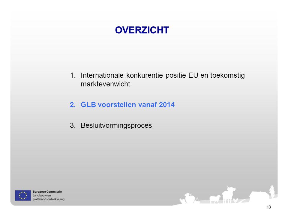 13 OVERZICHT 1.Internationale konkurentie positie EU en toekomstig marktevenwicht 2. GLB voorstellen vanaf 2014 3. Besluitvormingsproces