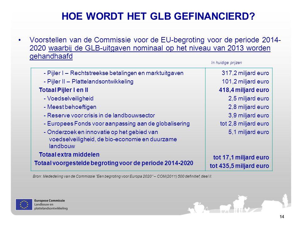 14 HOE WORDT HET GLB GEFINANCIERD? Voorstellen van de Commissie voor de EU-begroting voor de periode 2014- 2020 waarbij de GLB-uitgaven nominaal op he