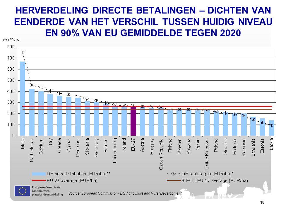 18 HERVERDELING DIRECTE BETALINGEN – DICHTEN VAN EENDERDE VAN HET VERSCHIL TUSSEN HUIDIG NIVEAU EN 90% VAN EU GEMIDDELDE TEGEN 2020 * Calculated on th