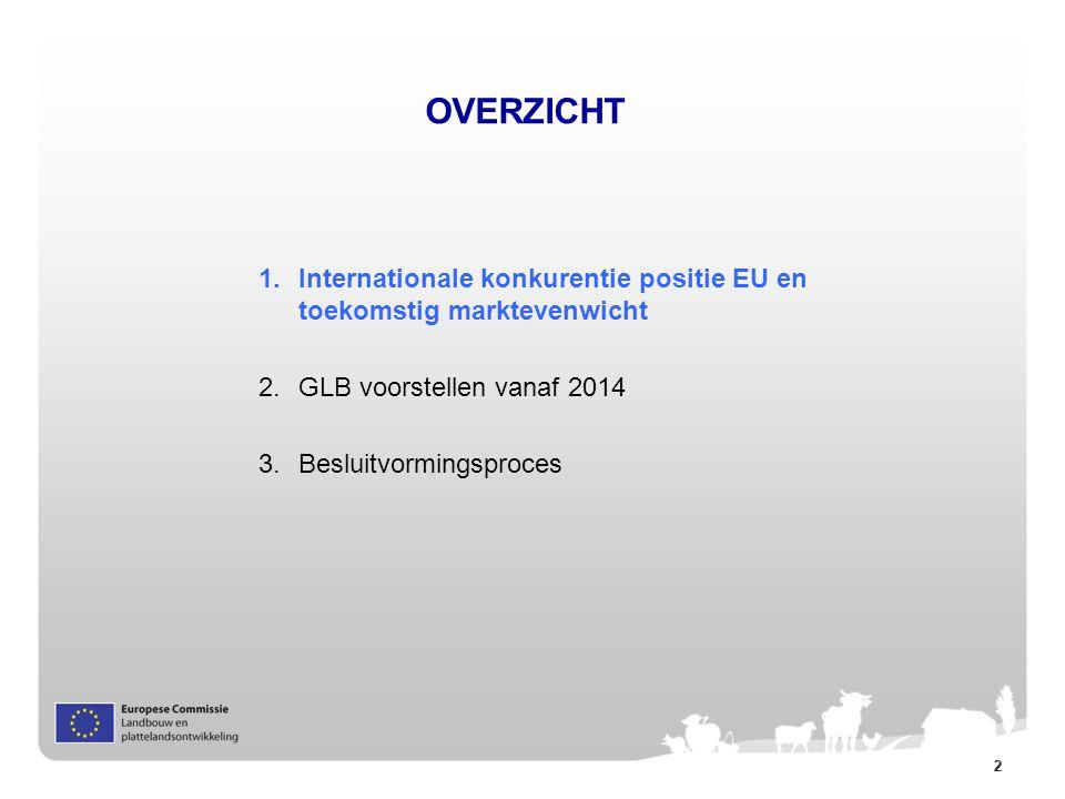 22 OVERZICHT 1.Internationale konkurentie positie EU en toekomstig marktevenwicht 2. GLB voorstellen vanaf 2014 3. Besluitvormingsproces