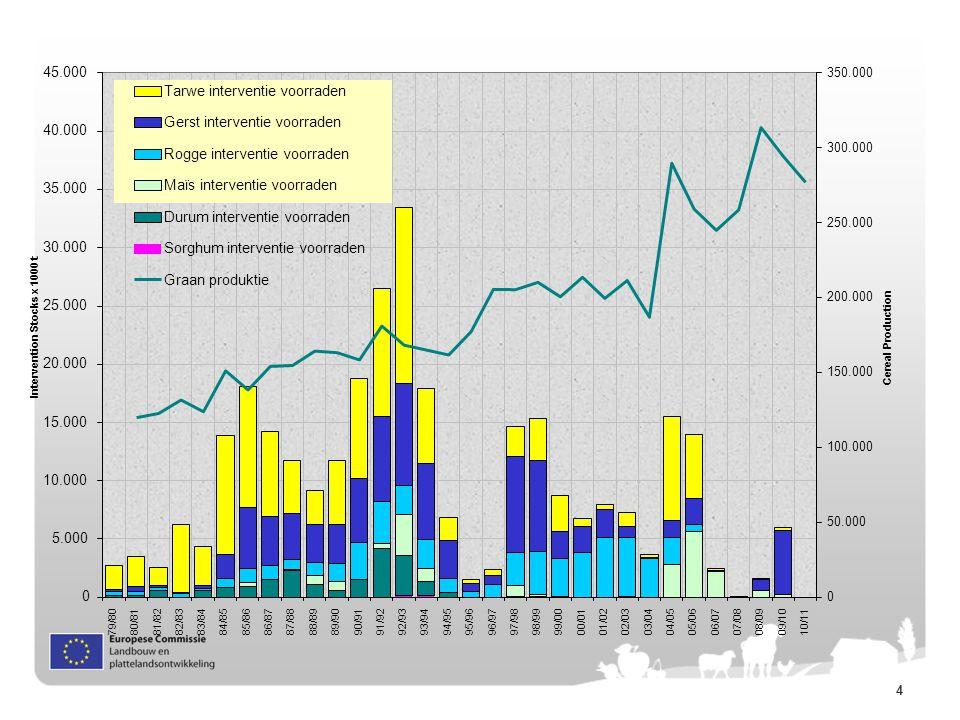 15 DE EVOLUTIE VAN GLB UITGAVEN 1980-2020 (IN HUIDIGE PRIJZEN) Source: DG Agriculture and Rural Development