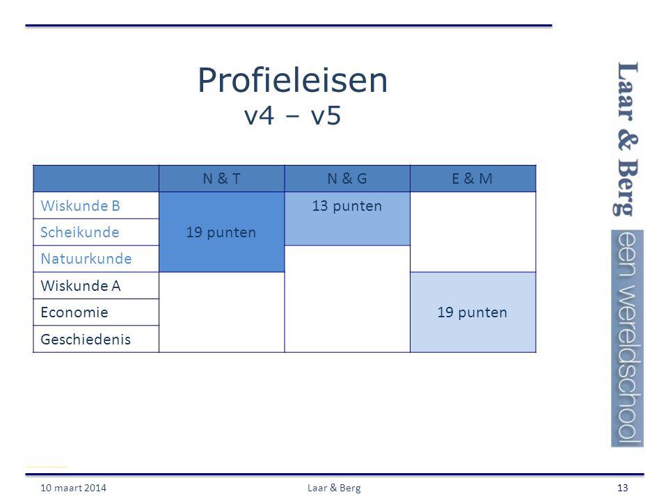 Profieleisen v4 – v5 10 maart 2014Laar & Berg13 N & TN & GE & M Wiskunde B13 punten Scheikunde19 punten Natuurkunde Wiskunde A Economie19 punten Gesch