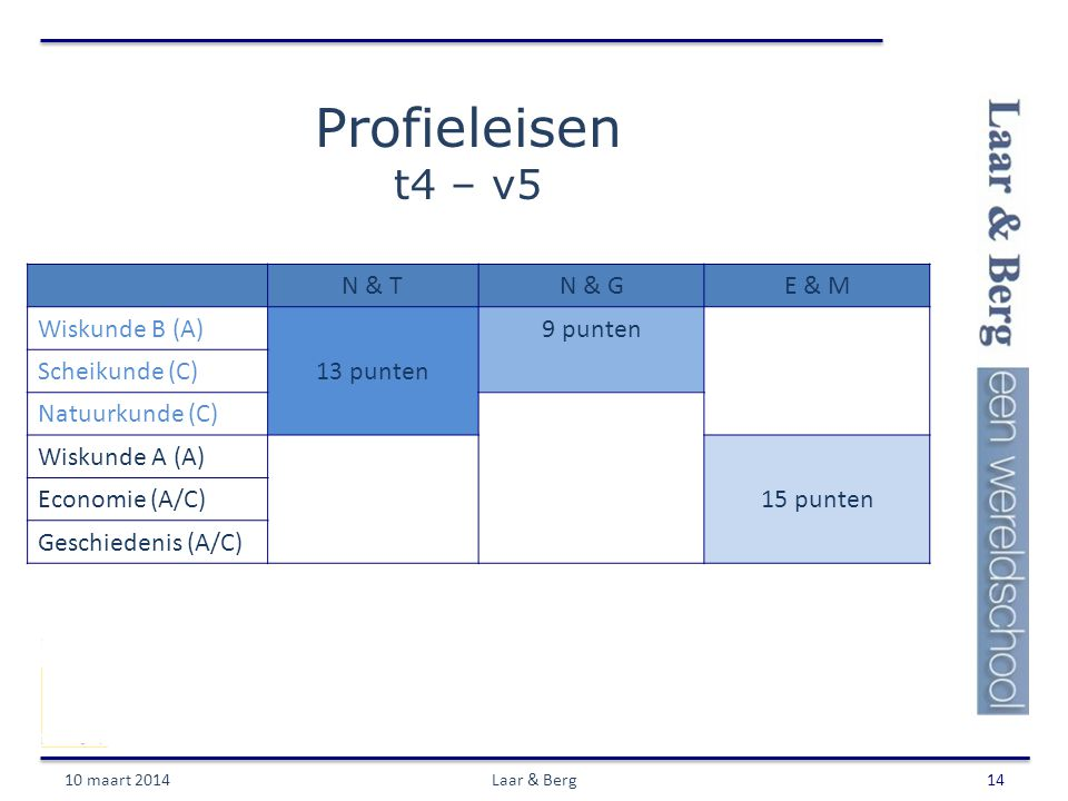 Profieleisen t4 – v5 10 maart 2014Laar & Berg14 N & TN & GE & M Wiskunde B (A)9 punten Scheikunde (C)13 punten Natuurkunde (C) Wiskunde A (A) Economie (A/C)15 punten Geschiedenis (A/C)
