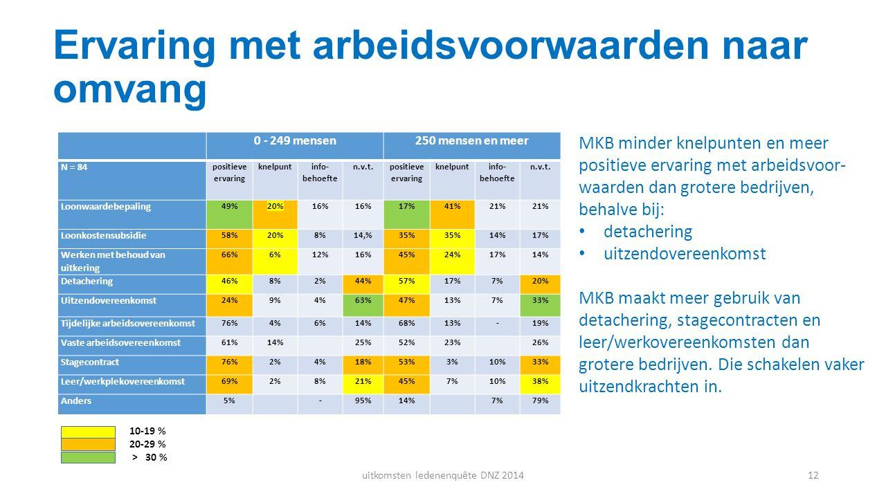 Ervaring met arbeidsvoorwaarden naar omvang MKB minder knelpunten en meer positieve ervaring met arbeidsvoor- waarden dan grotere bedrijven, behalve b