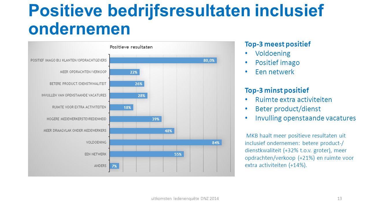 Positieve bedrijfsresultaten inclusief ondernemen Top-3 meest positief Voldoening Positief imago Een netwerk Top-3 minst positief Ruimte extra activit