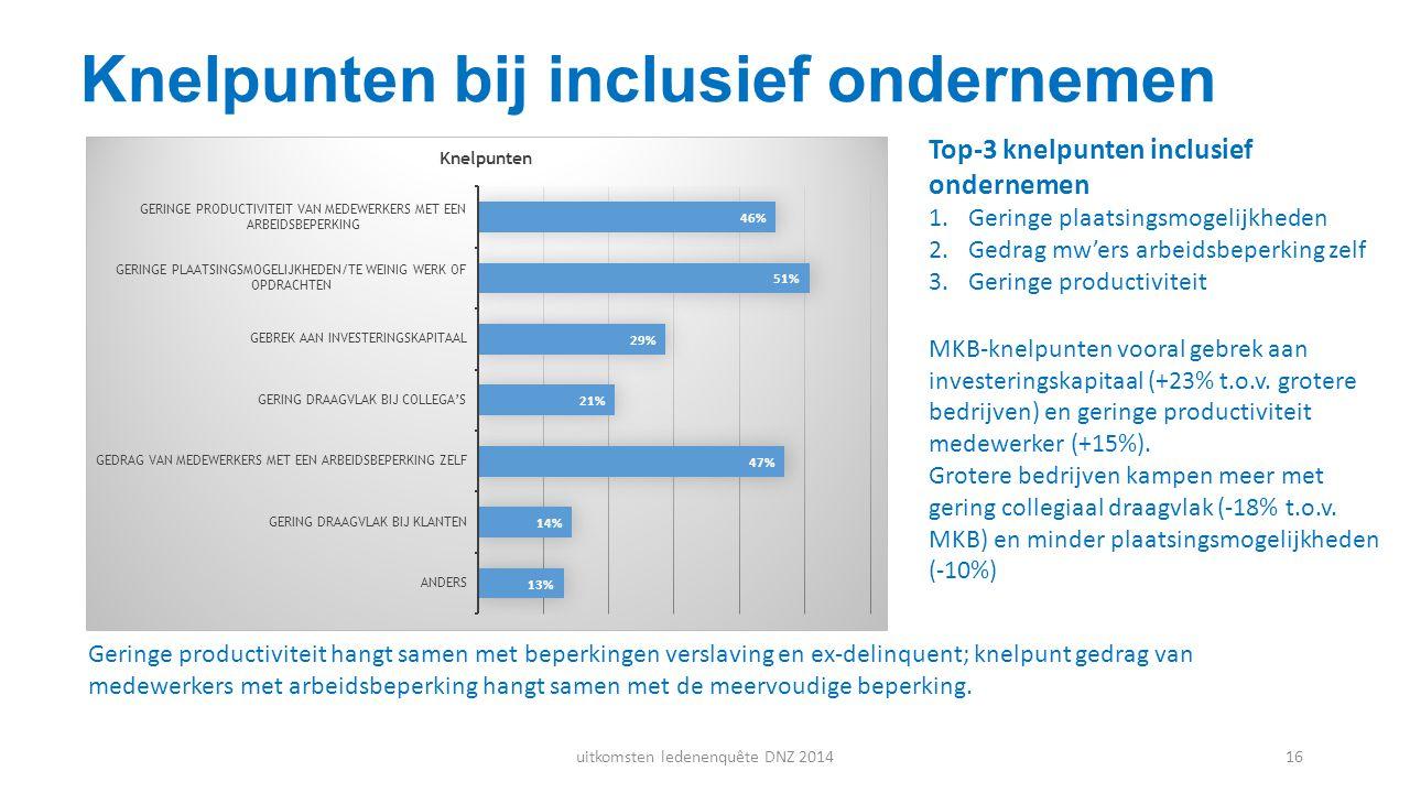 Knelpunten bij inclusief ondernemen Top-3 knelpunten inclusief ondernemen 1.Geringe plaatsingsmogelijkheden 2.Gedrag mw'ers arbeidsbeperking zelf 3.Ge