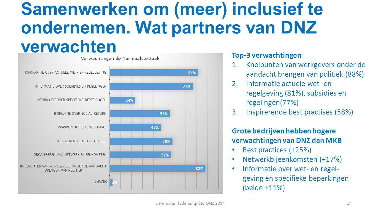 Samenwerken om (meer) inclusief te ondernemen. Wat partners van DNZ verwachten Top-3 verwachtingen 1.Knelpunten van werkgevers onder de aandacht breng