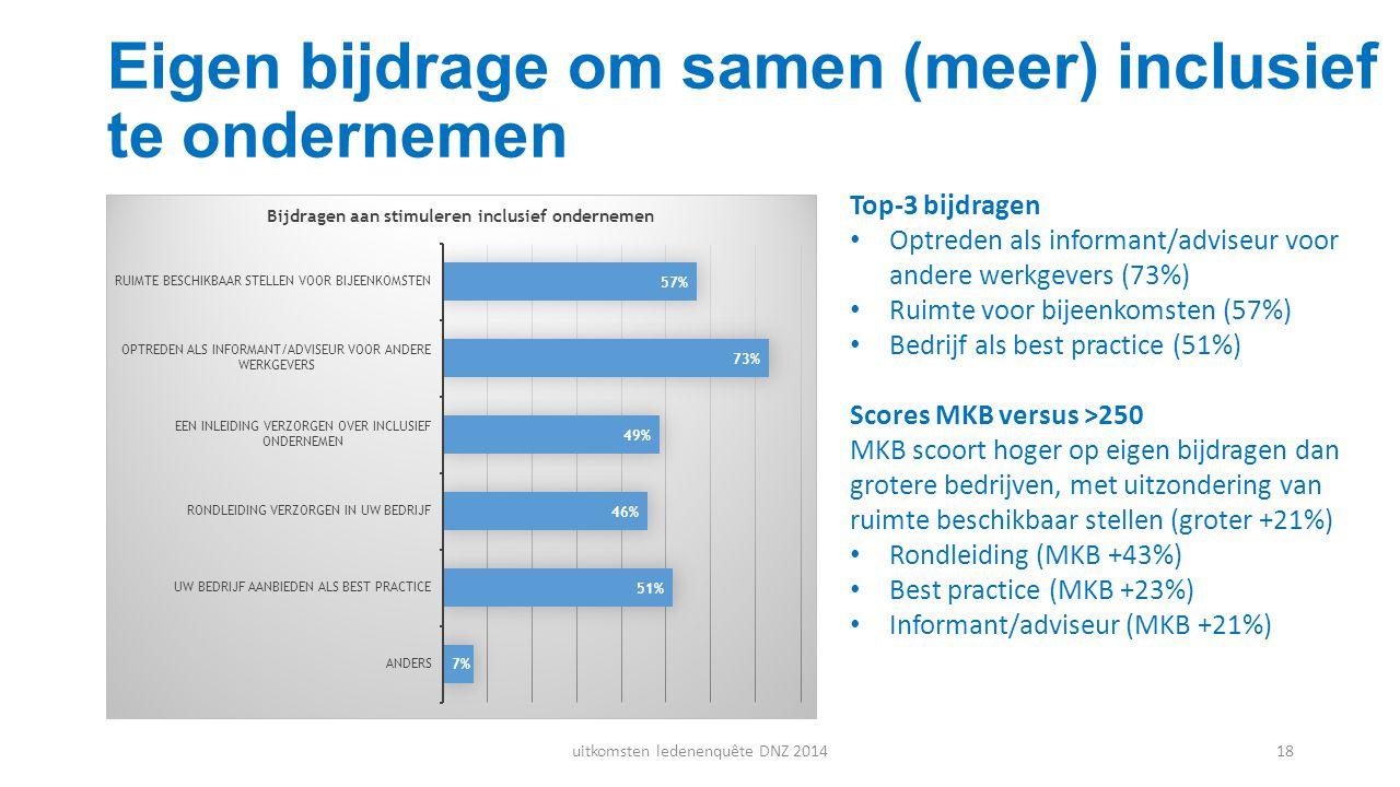 Eigen bijdrage om samen (meer) inclusief te ondernemen Top-3 bijdragen Optreden als informant/adviseur voor andere werkgevers (73%) Ruimte voor bijeen