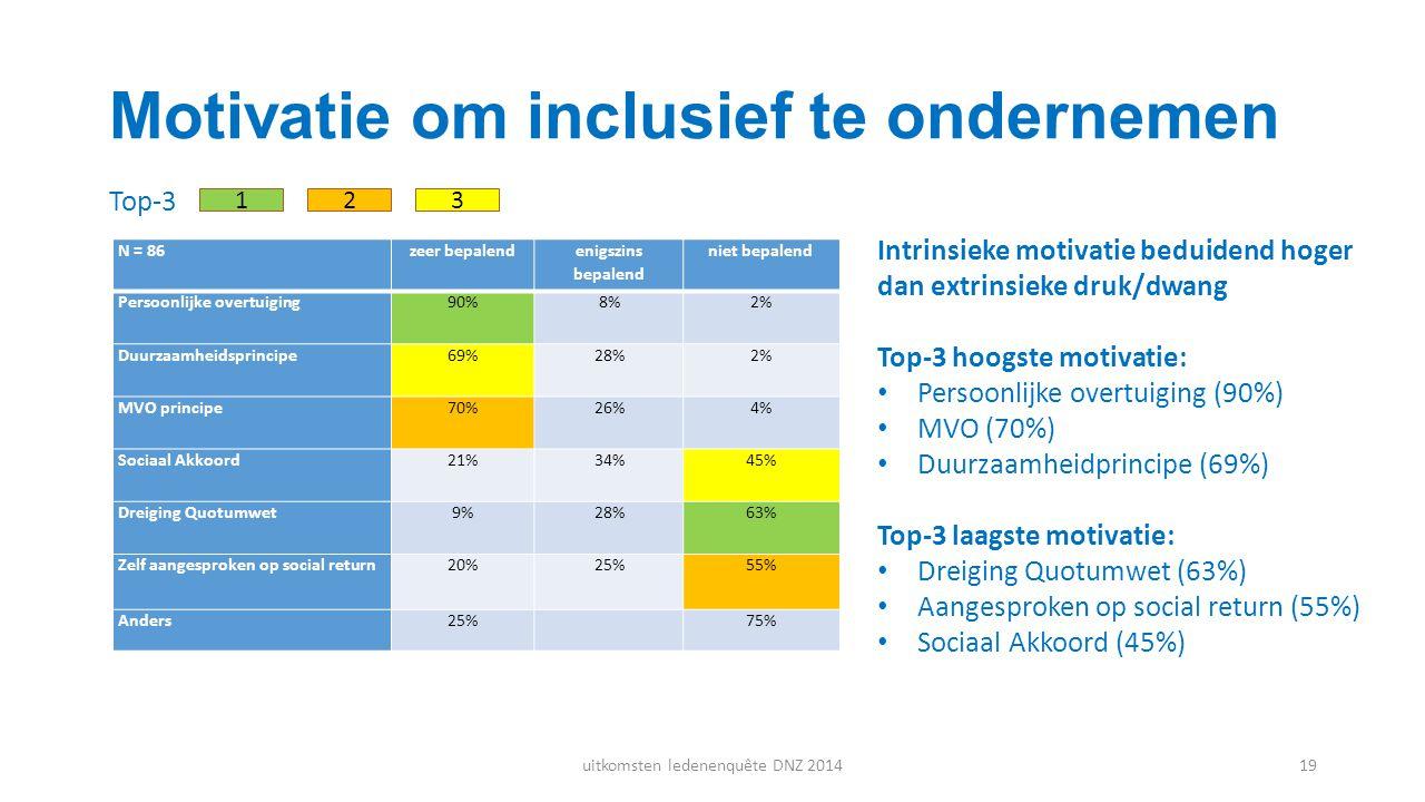 Motivatie om inclusief te ondernemen N = 86zeer bepalend enigszins bepalend niet bepalend Persoonlijke overtuiging90%8%2% Duurzaamheidsprincipe69%28%2
