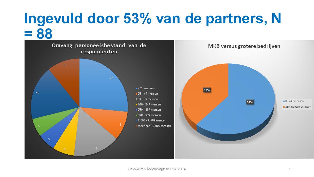 Ingevuld door 53% van de partners, N = 88 uitkomsten ledenenquête DNZ 20142
