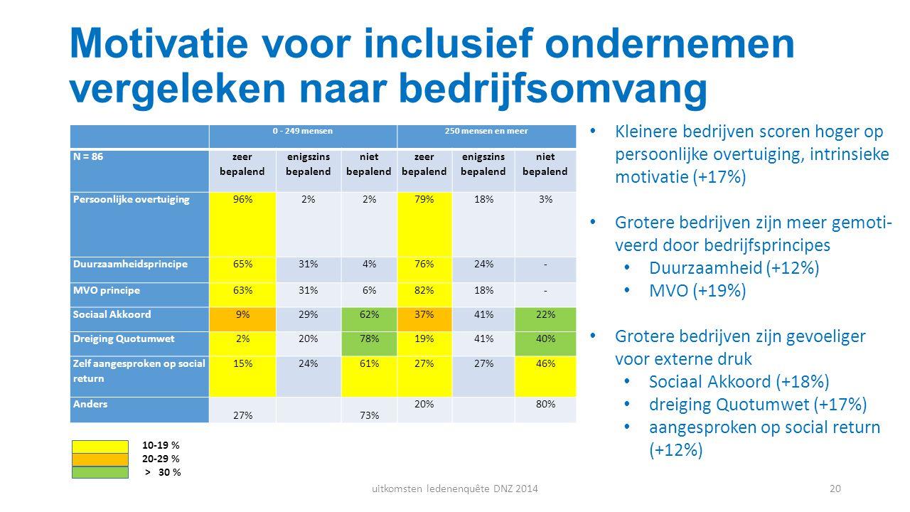 Motivatie voor inclusief ondernemen vergeleken naar bedrijfsomvang Kleinere bedrijven scoren hoger op persoonlijke overtuiging, intrinsieke motivatie