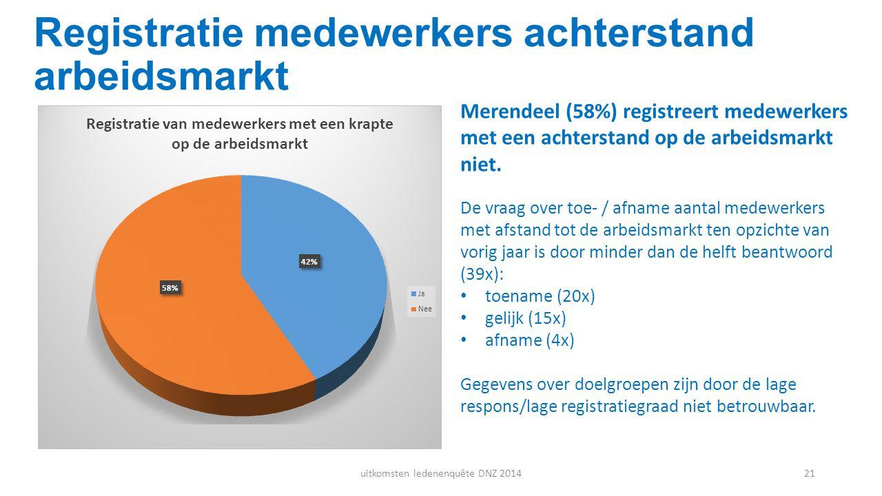 Registratie medewerkers achterstand arbeidsmarkt Merendeel (58%) registreert medewerkers met een achterstand op de arbeidsmarkt niet. De vraag over to