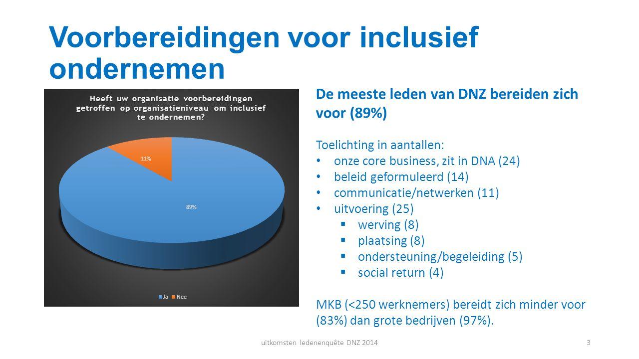 Voorbereidingen voor inclusief ondernemen De meeste leden van DNZ bereiden zich voor (89%) Toelichting in aantallen: onze core business, zit in DNA (2