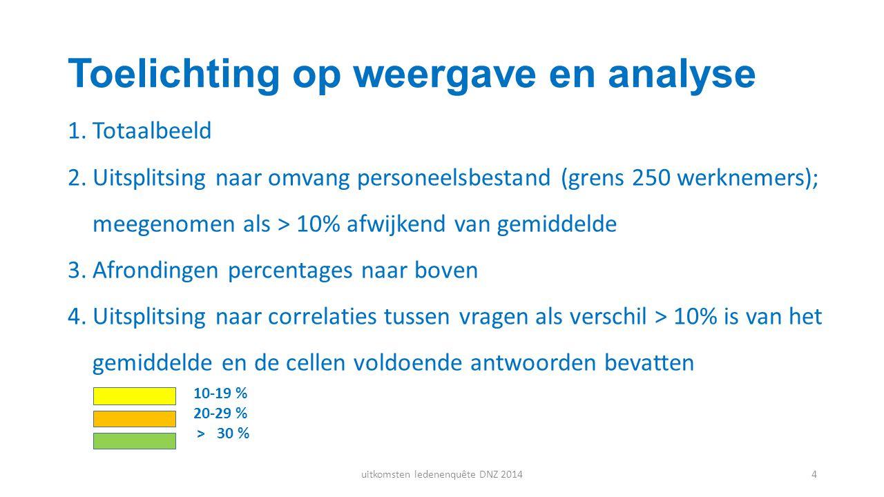 Toelichting op weergave en analyse 1.Totaalbeeld 2.Uitsplitsing naar omvang personeelsbestand (grens 250 werknemers); meegenomen als > 10% afwijkend v