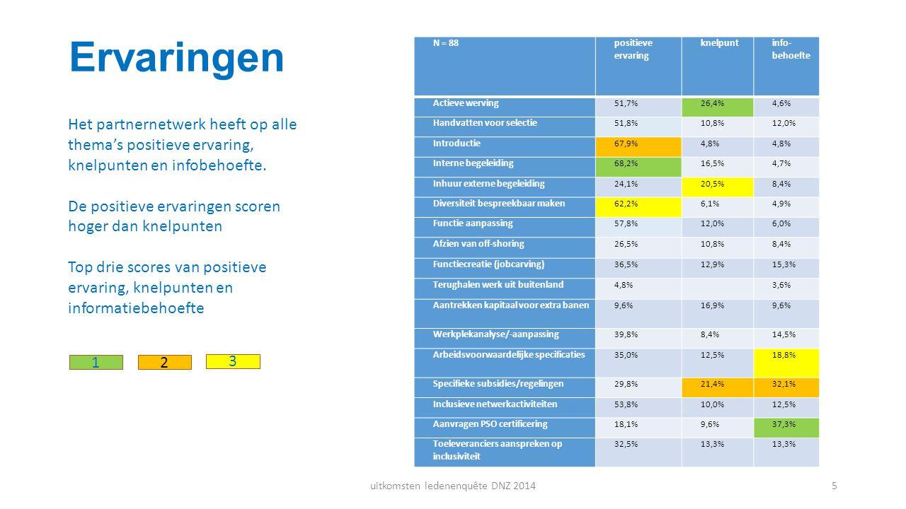 Ervaringen N = 88 positieve ervaring knelpunt info- behoefte Actieve werving 51,7%26,4%4,6% Handvatten voor selectie 51,8%10,8%12,0% Introductie 67,9%