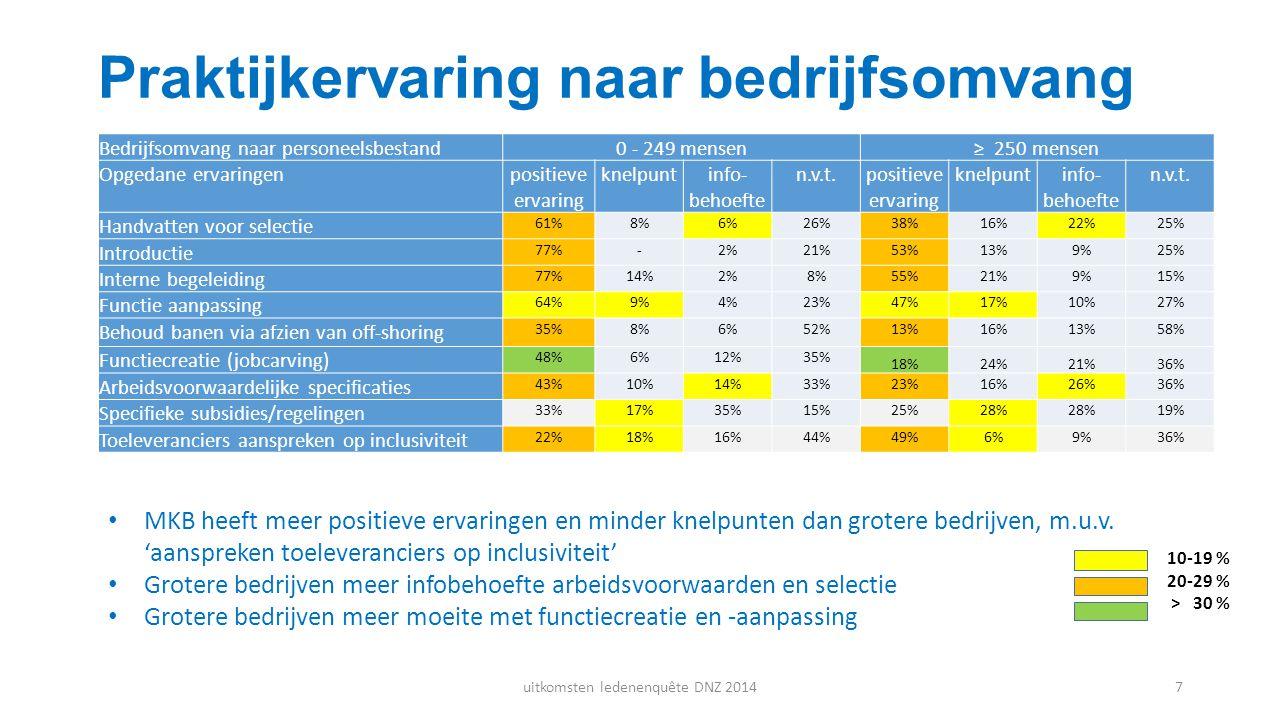 Praktijkervaring naar bedrijfsomvang MKB heeft meer positieve ervaringen en minder knelpunten dan grotere bedrijven, m.u.v. 'aanspreken toeleverancier