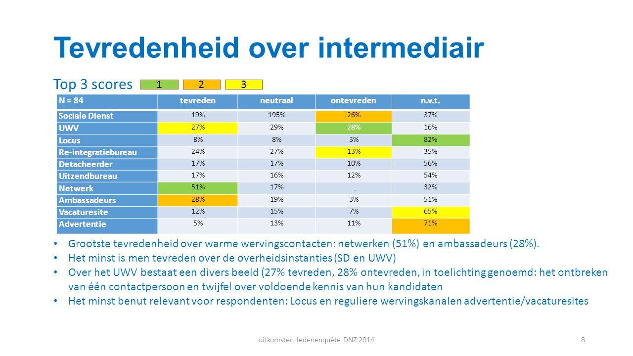 Tevredenheid over intermediair Top 3 scores naar de tevredenheid met bemiddelaars top 3 naar tevredenheid 123 N = 84tevredenneutraalontevredenn.v.t. S