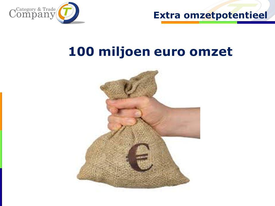 100 miljoen euro omzet Extra omzetpotentieel