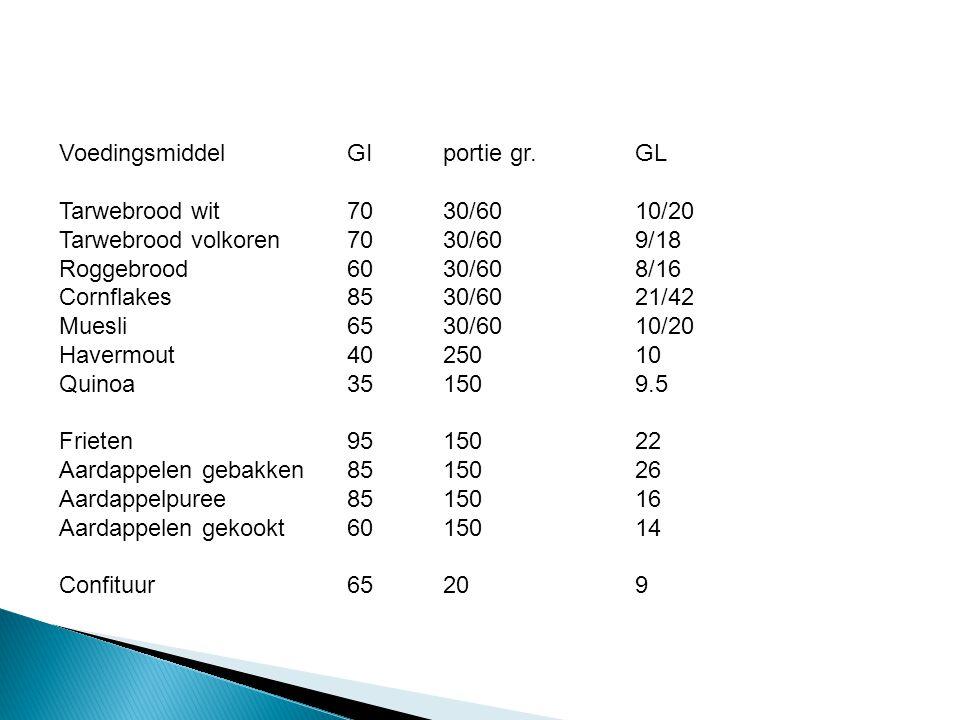 VoedingsmiddelGI portie gr. GL Tarwebrood wit7030/6010/20 Tarwebrood volkoren7030/609/18 Roggebrood6030/608/16 Cornflakes8530/6021/42 Muesli6530/6010/