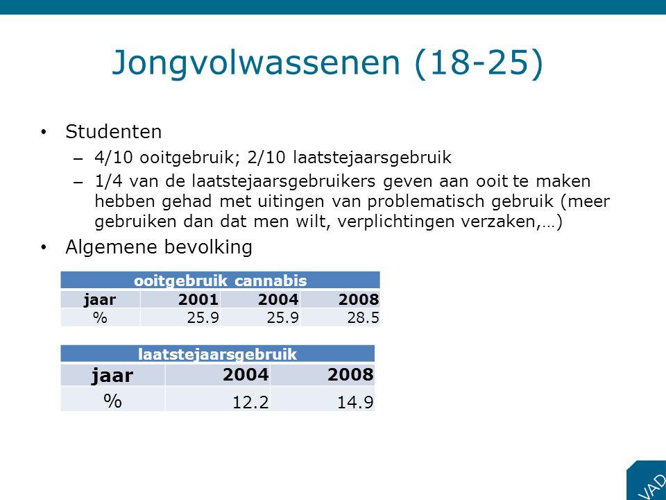 Studenten – 4/10 ooitgebruik; 2/10 laatstejaarsgebruik – 1/4 van de laatstejaarsgebruikers geven aan ooit te maken hebben gehad met uitingen van probl