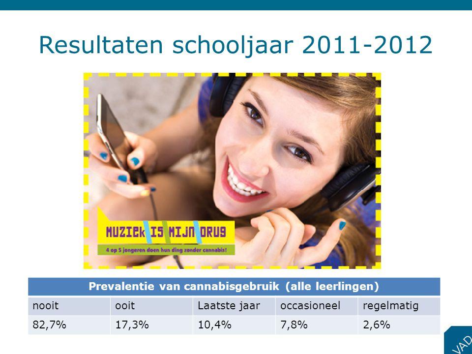 Resultaten schooljaar 2011-2012 Prevalentie van cannabisgebruik (alle leerlingen) nooitooitLaatste jaaroccasioneelregelmatig 82,7%17,3%10,4%7,8%2,6%