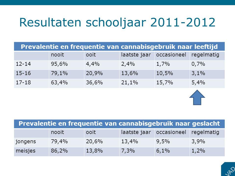 Resultaten schooljaar 2011-2012 Prevalentie en frequentie van cannabisgebruik naar leeftijd nooitooitlaatste jaaroccasioneelregelmatig 12-1495,6%4,4%2