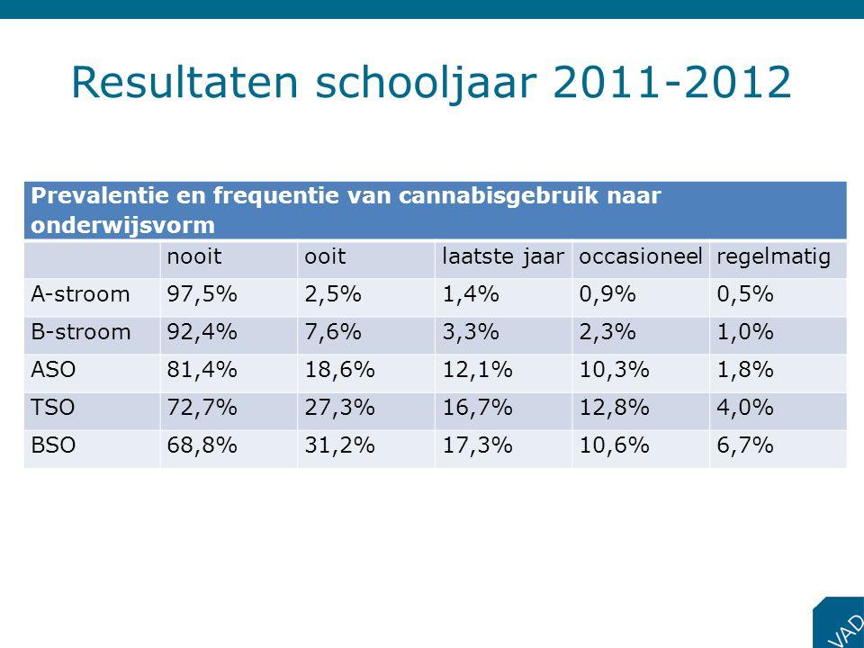 Resultaten schooljaar 2011-2012 Prevalentie en frequentie van cannabisgebruik naar onderwijsvorm nooitooitlaatste jaaroccasioneelregelmatig A-stroom97