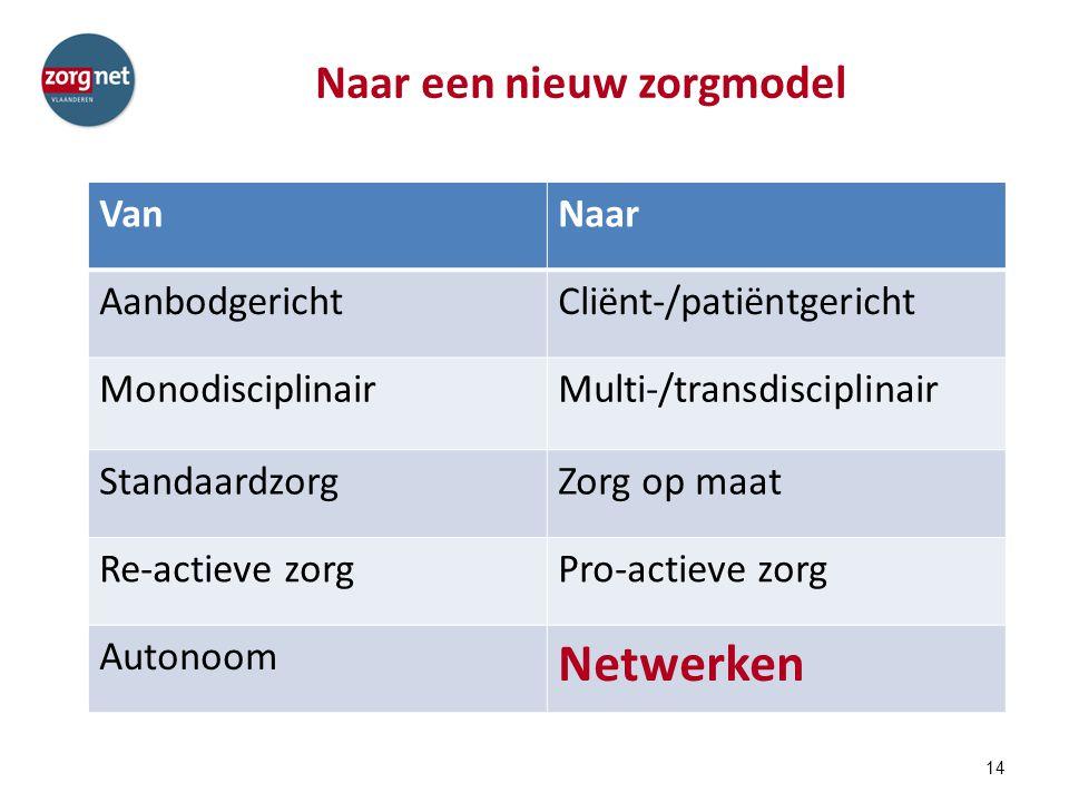 Naar een nieuw zorgmodel 14 VanNaar AanbodgerichtCliënt-/patiëntgericht MonodisciplinairMulti-/transdisciplinair StandaardzorgZorg op maat Re-actieve