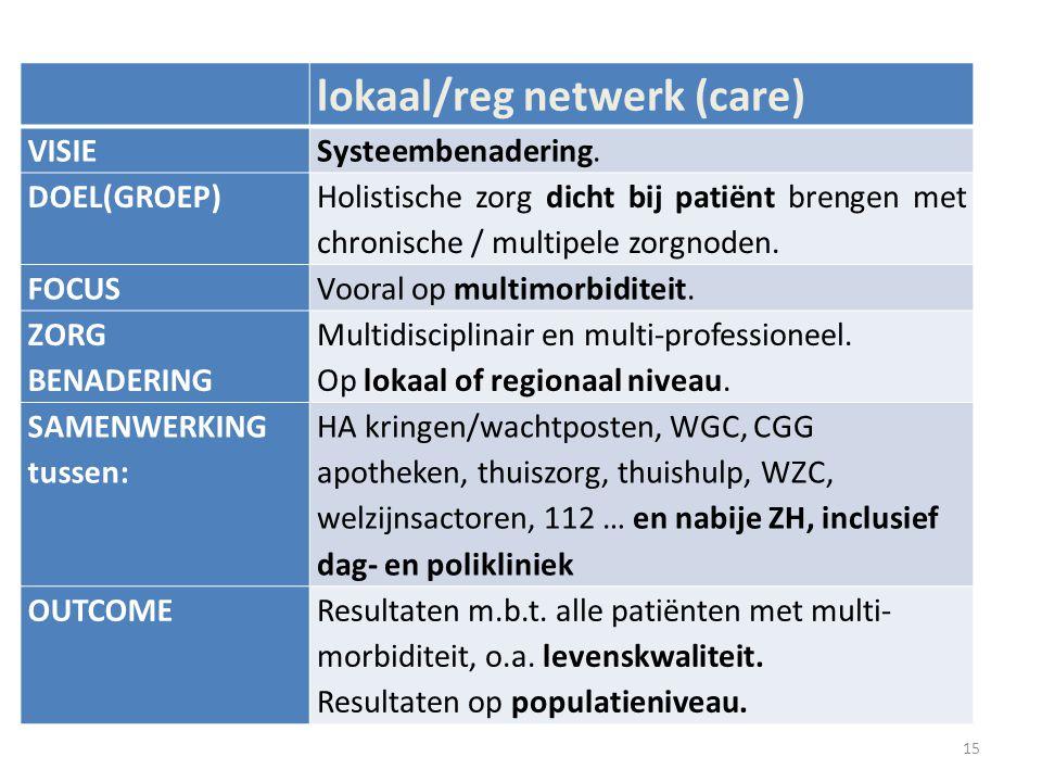 lokaal/reg netwerk (care) VISIESysteembenadering. DOEL(GROEP) Holistische zorg dicht bij patiënt brengen met chronische / multipele zorgnoden. FOCUSVo