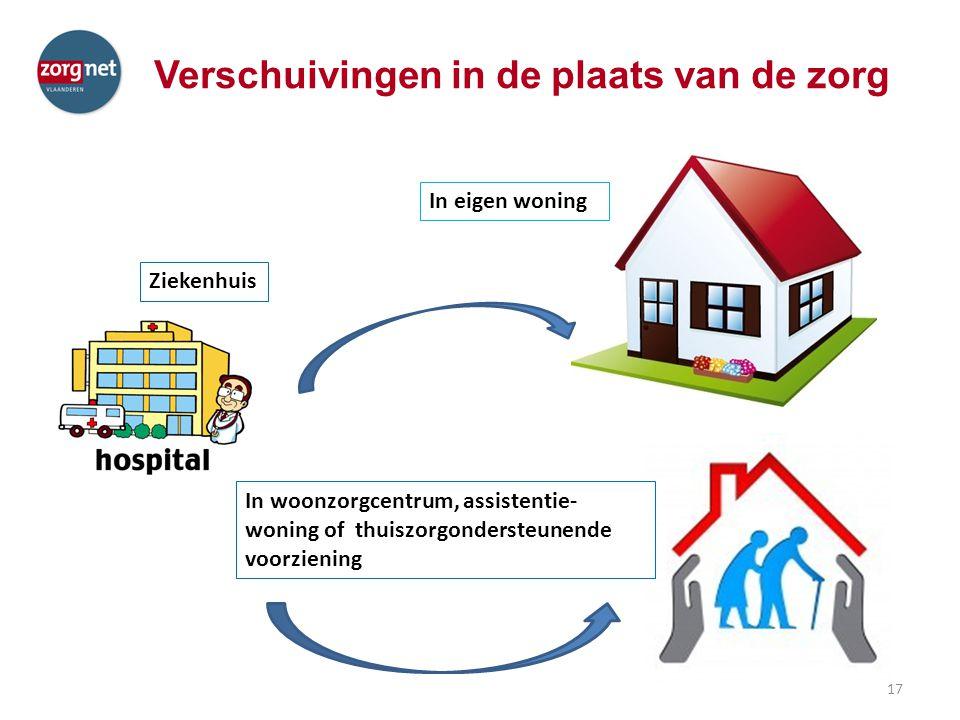 Verschuivingen in de plaats van de zorg In eigen woning In woonzorgcentrum, assistentie- woning of thuiszorgondersteunende voorziening Ziekenhuis 17