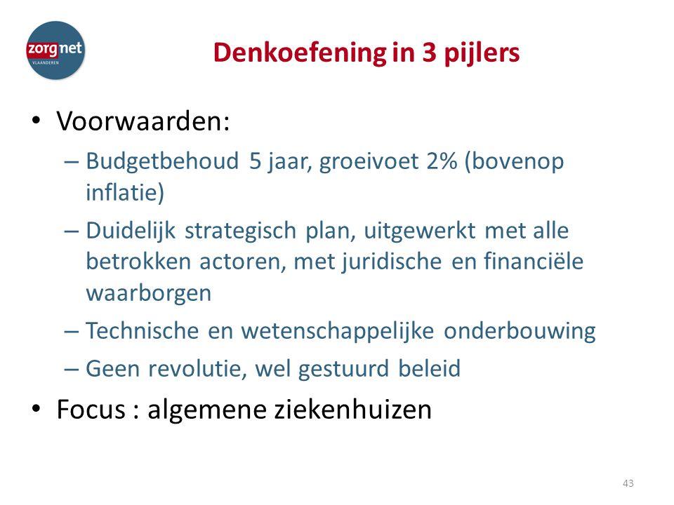 Denkoefening in 3 pijlers Voorwaarden: – Budgetbehoud 5 jaar, groeivoet 2% (bovenop inflatie) – Duidelijk strategisch plan, uitgewerkt met alle betrok