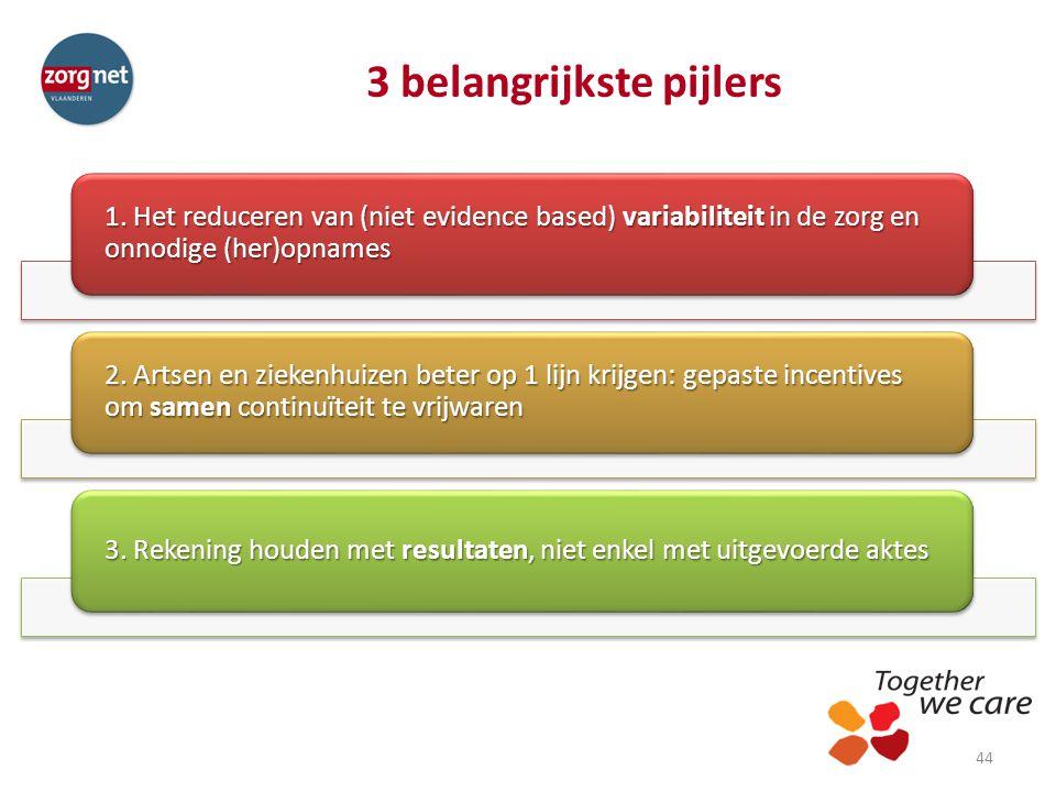 3 belangrijkste pijlers 44 1. Het reduceren van (niet evidence based) variabiliteit in de zorg en onnodige (her)opnames 2. Artsen en ziekenhuizen bete